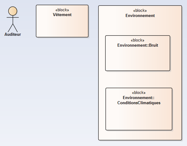 sysml-methode-d-utilisation-creer-des-librairies-de-blocs-sysml-reutilisables-diagramme-de-definition-de-bloc-7-1.png