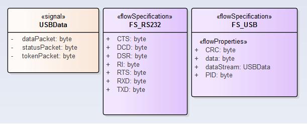 sysml-methode-d-utilisation-creer-des-librairies-de-blocs-sysml-reutilisables-specification-et-type-7-3.png