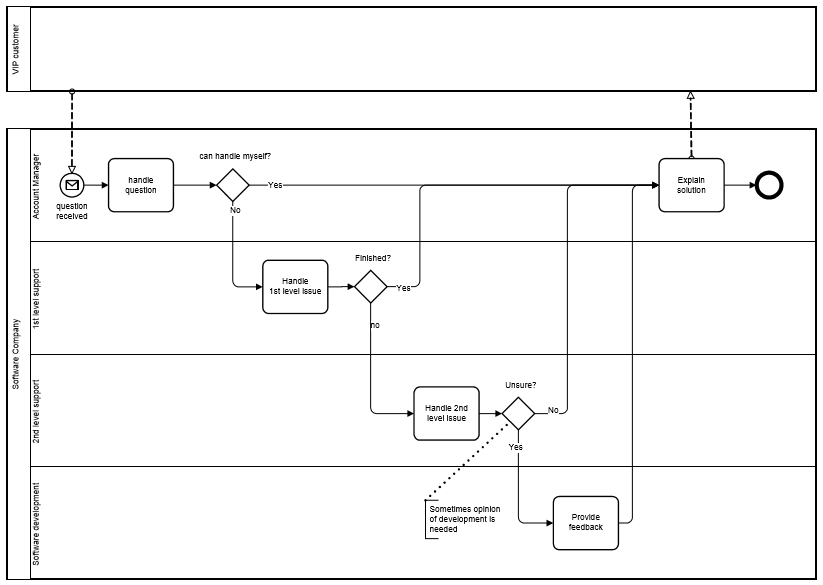 BPMN-processus-executable-exemple-1.PNG