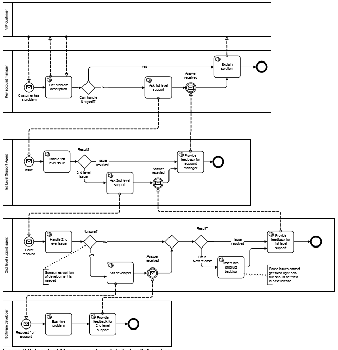 BPMN-processus-executable-exemple-2.PNG