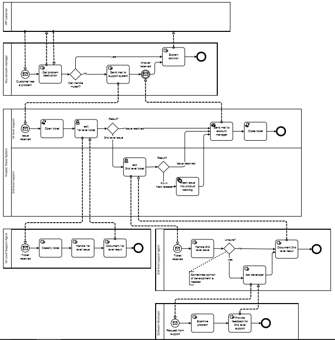 BPMN-processus-executable-exemple-4.PNG