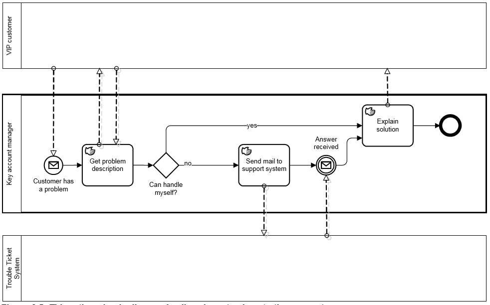 BPMN-processus-executable-exemple-5.PNG