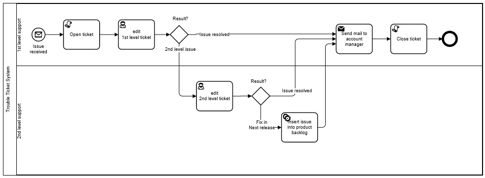 BPMN-processus-executable-exemple-6.PNG