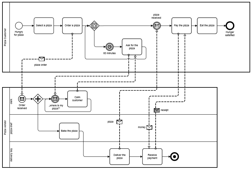 BPMN-exemple-complet.PNG