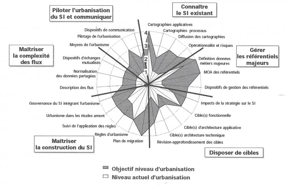 processus-urbanisation-systeme-d-information-indice-urbanisation-01.png