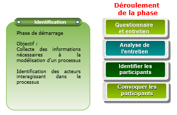 methode-processus-metiers-etape-identification.PNG