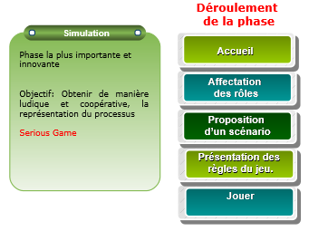 methode-processus-metiers-etape-simulation.PNG