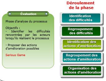 methode-processus-metiers-etape-evaluation.PNG