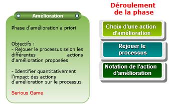 methode-processus-metiers-etape-amelioration.PNG