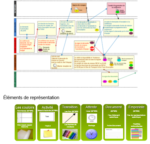methode-processus-metiers-etape-representation.PNG
