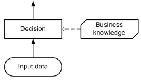 dmn-concepts-de-bases-01.PNG