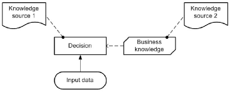 dmn-base-de-connaissance-concepts-de-bases-02.PNG