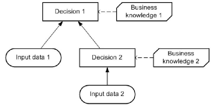 dmn-base-de-connaissance-concepts-de-bases-03.PNG