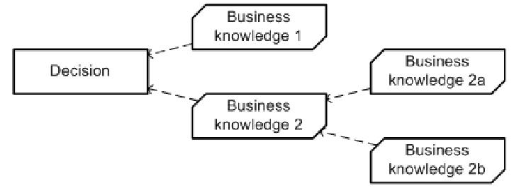 dmn-base-de-connaissance-concepts-de-bases-04.PNG