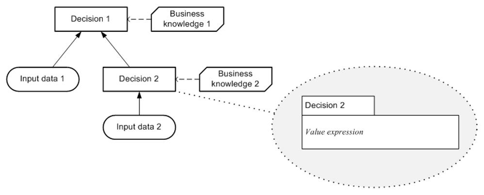 dmn-niveau-logique-de-decision-06.PNG