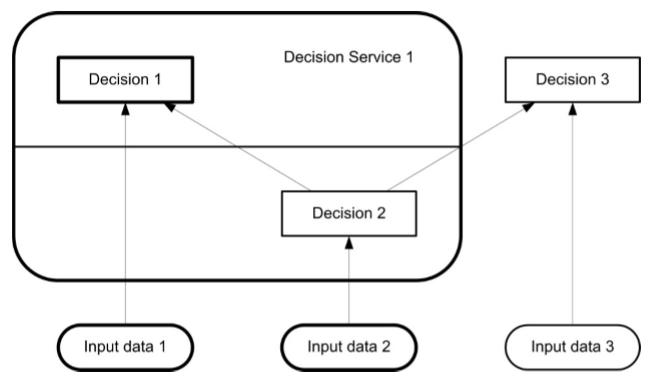 dmn-service-de-decision-09.PNG