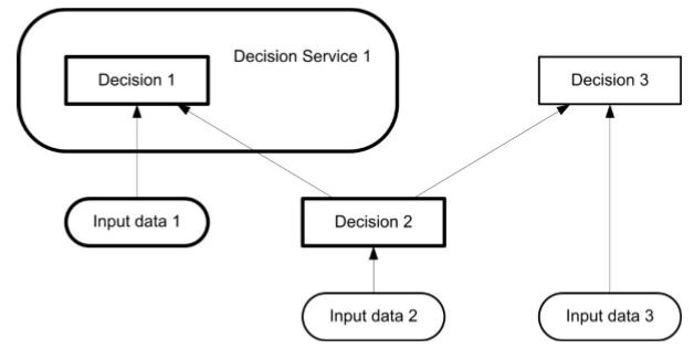 dmn-service-de-decision-10.PNG