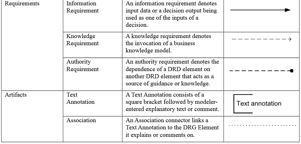 dmn-elements-modelisation-11_2.PNG