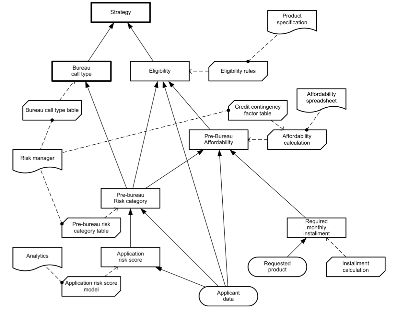 dmn-decision-model-notation-tutoriel-didacticiel-exemple-complet-71.PNG