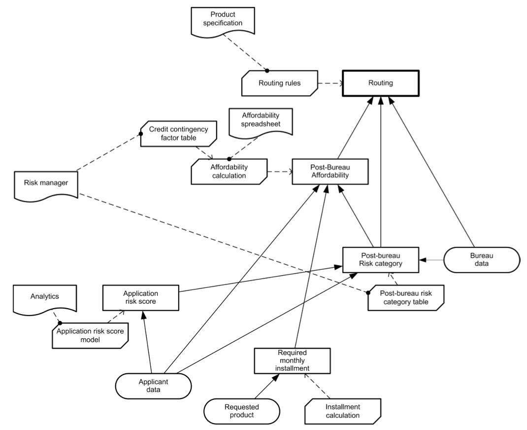 dmn-decision-model-notation-tutoriel-didacticiel-exemple-complet-72.PNG