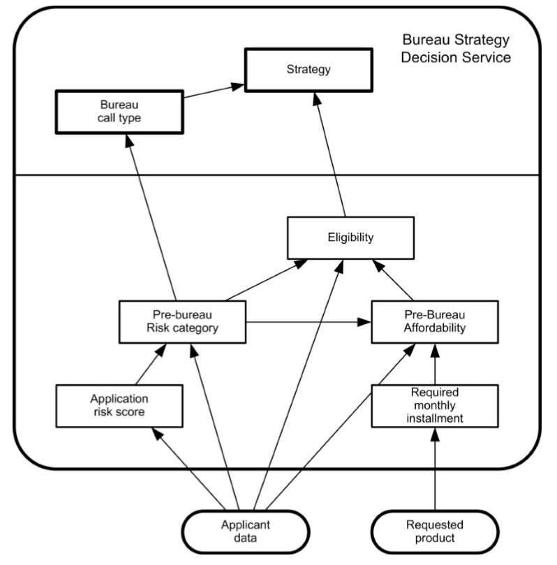 dmn-decision-model-notation-tutoriel-didacticiel-exemple-complet-74.PNG