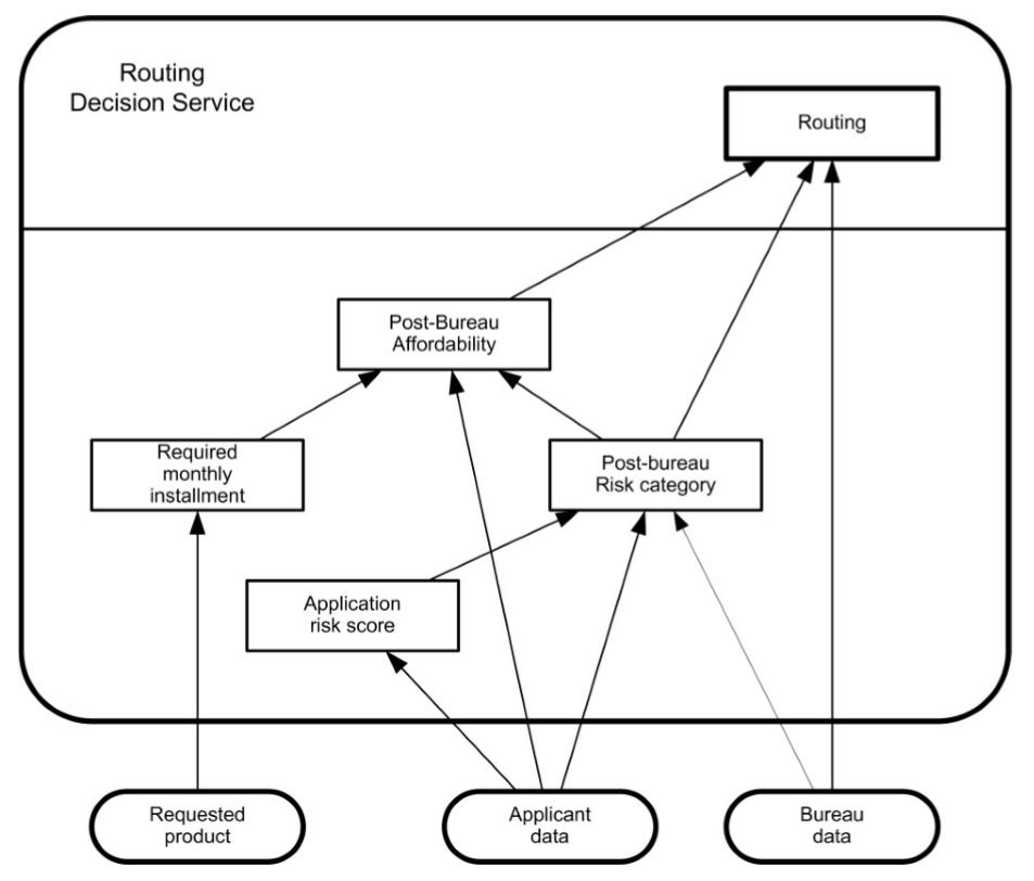 dmn-decision-model-notation-tutoriel-didacticiel-exemple-complet-75.PNG