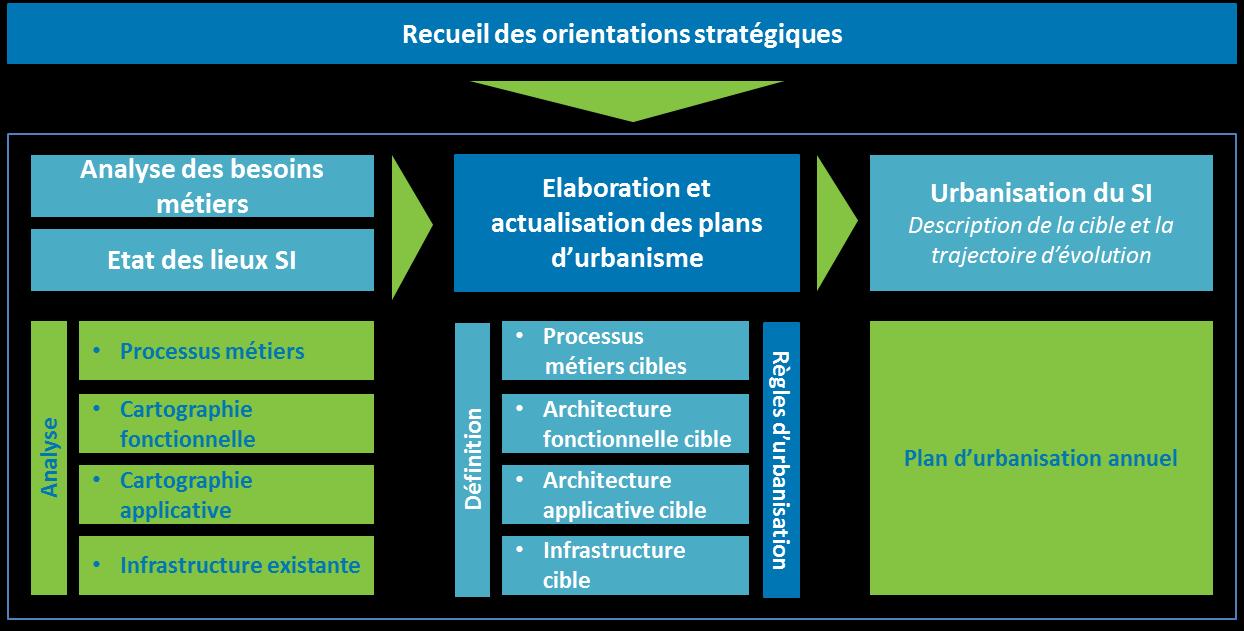 budget-urbanisation-urbanisme-systeme-d-information.png