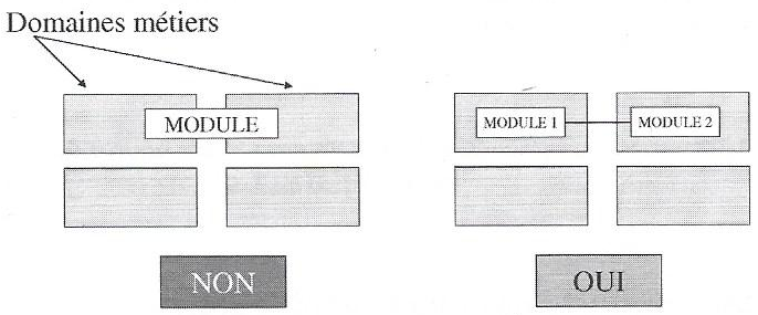 règles-d-urbanisme-du-système-d-information-1.PNG