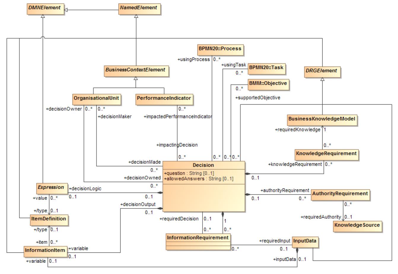DMN-OMG-metamodele-Decision.PNG