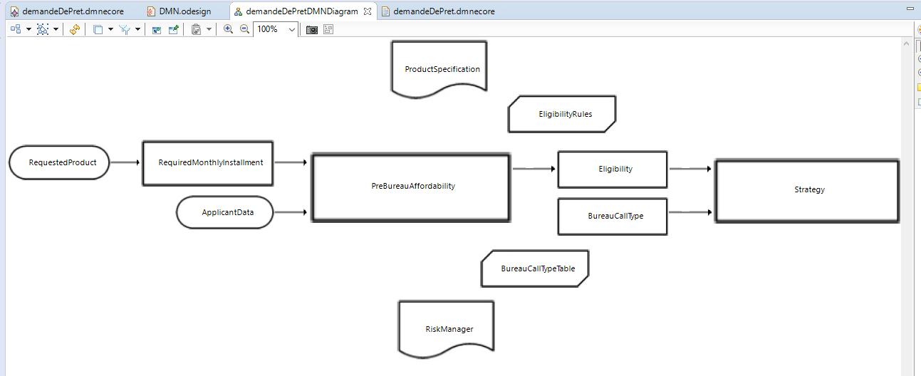 DMN-tutorial-obeo-designer-decisions-inputdata-relation-information-requirement.PNG