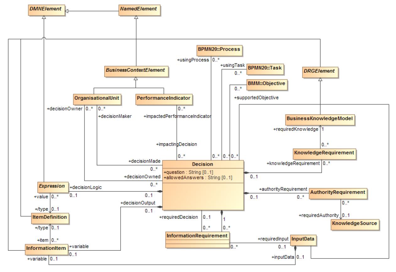 DMN-metamodele-DMG-OMG-decision-informationrequirement.PNG