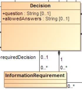 DMN-metamodele-DMG-OMG-decision-informationrequirement-zoom.PNG
