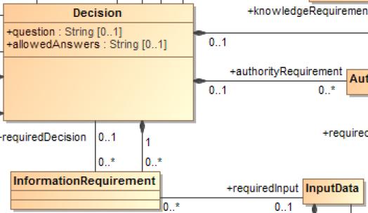 DMN-metamodele-DMG-OMG-inputdata-informationrequirement-zoom.PNG
