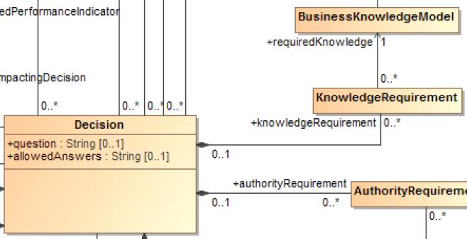 DMN-metamodele-DMG-OMG-businessknowledge-knowledgerequirement-zoom.PNG