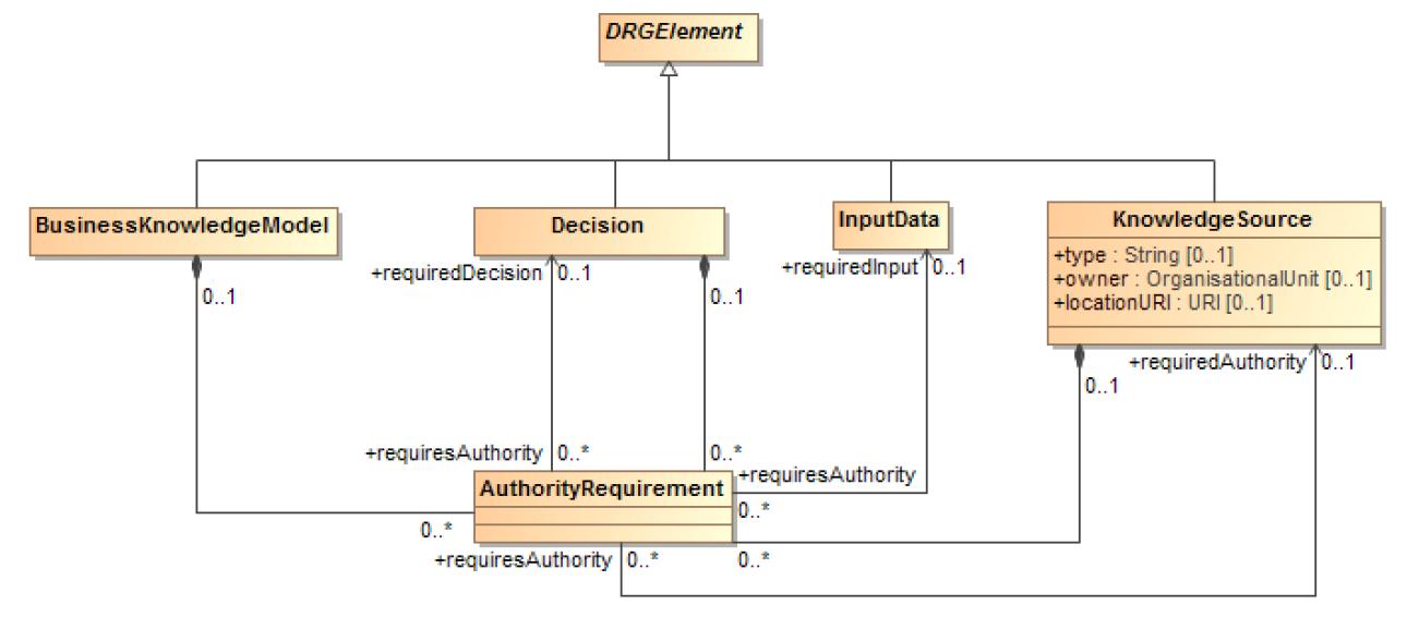 DMN-metamodele-DMG-OMG-knowledgesourcee-authorityrequirement-zoom.PNG