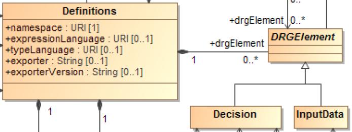 DMN-metamodele-DMG-OMG-drgelement-zoom.PNG