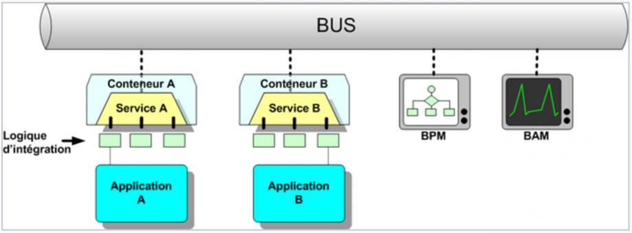 règles-d-urbanisme-du-système-d-information-maitriser-les-echanges-inter-applications.PNG