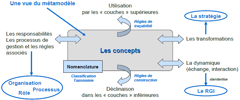 concept-metamodel-urbanisation-si.png