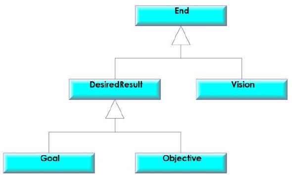 BMM-Business-Motivation-Model-norme-OMG-hierarchy-end-concept.png