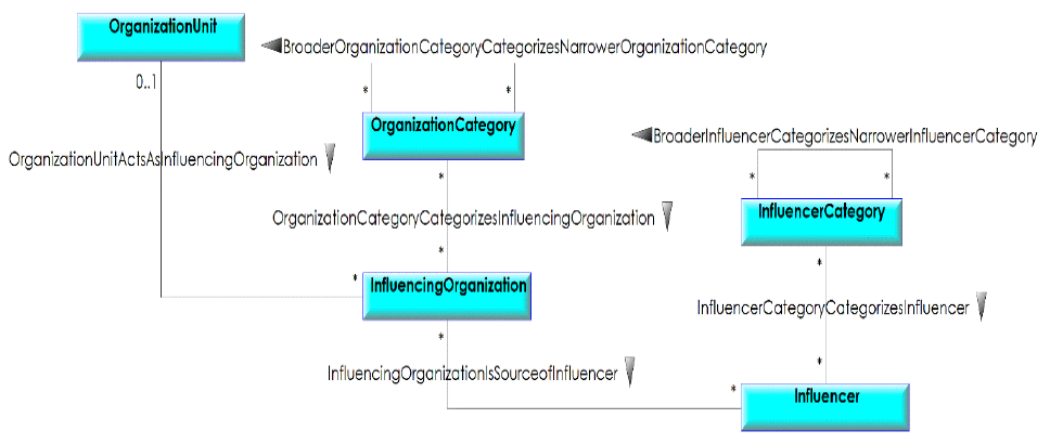 tutorial-BMM-Business-Motivation-Model-norme-OMG-facteurs-impactant_09.png