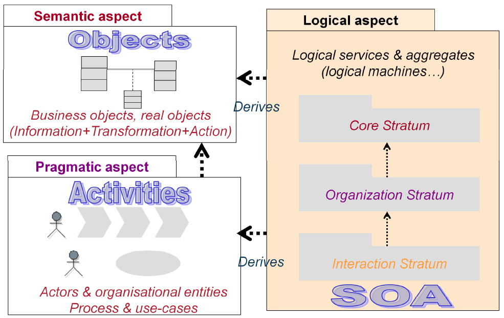 praxeme-service-logique-derivation-aspect-semantique-aspect-pragmatique.PNG