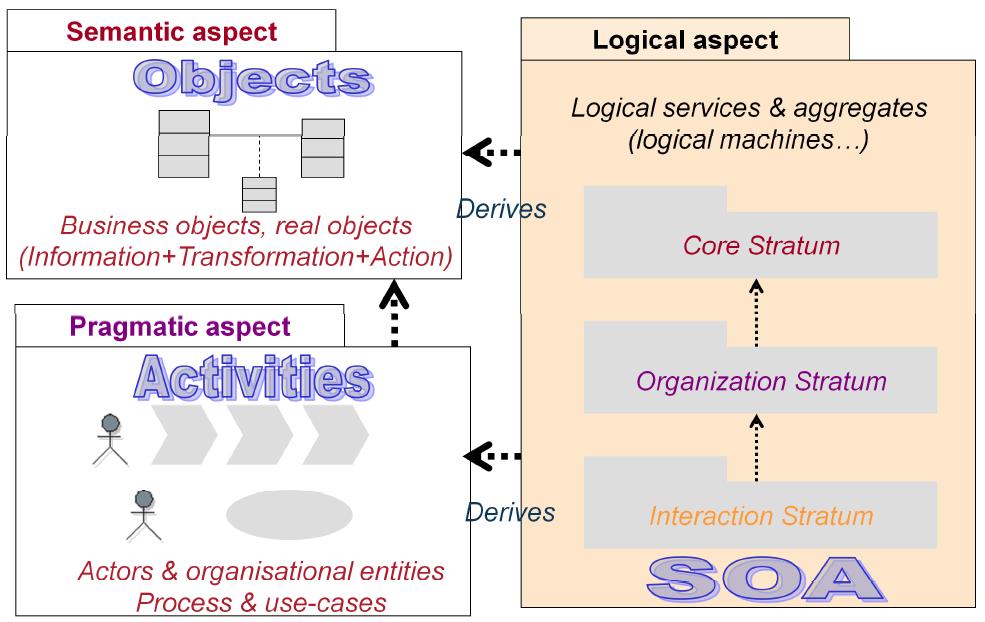 praxeme-service-logique-derivation-aspect-semantique-aspect-pragmatique.PNG