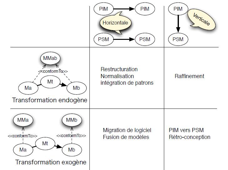 taxonomie-transformation-de-modèles-IDM-MDE-MDA-02.PNG