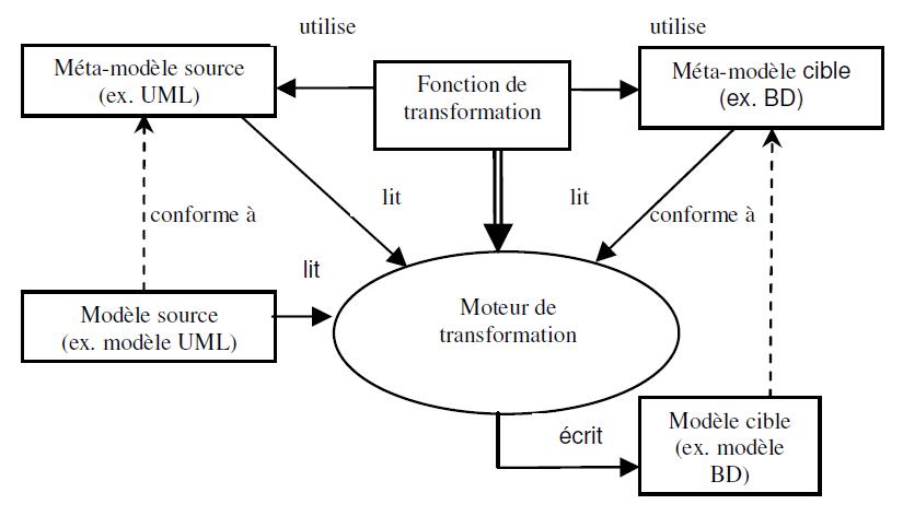 transformation-de-modèles-IDM-MDE-MDA-01.PNG