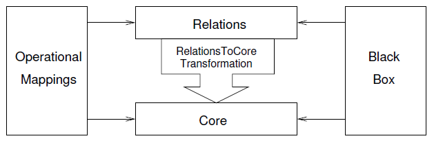 meilleur-outil-MDA-MDE-IDM-transformation-de modeles-Eclipse-QVT-Operational-architecture-3_1.PNG