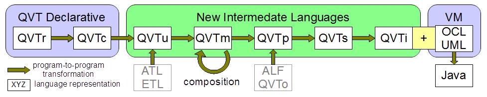 meilleur-outil-MDA-MDE-IDM-transformation-de modeles-Eclipse-QVT-Declarative-3.PNG