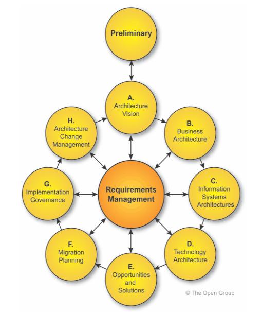 TOGAF-les-phases-de-l-ADM-Architecture-Development-Method-01.PNG
