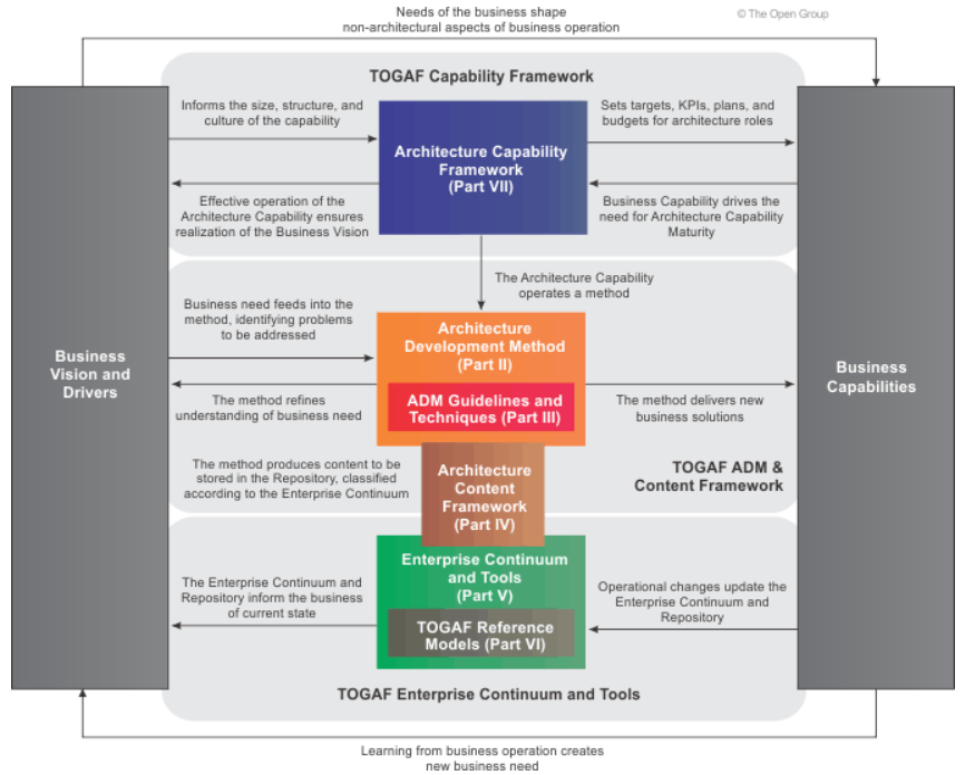 TOGAF-méthode-ADM-Architecture-Development-Method-le-cycle-ADM-01.PNG