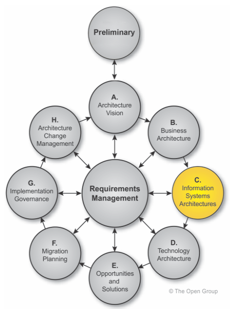 TOGAF-methode-ADM-Architecture-Development-Method-phase-C-systeme-d-information-01.PNG