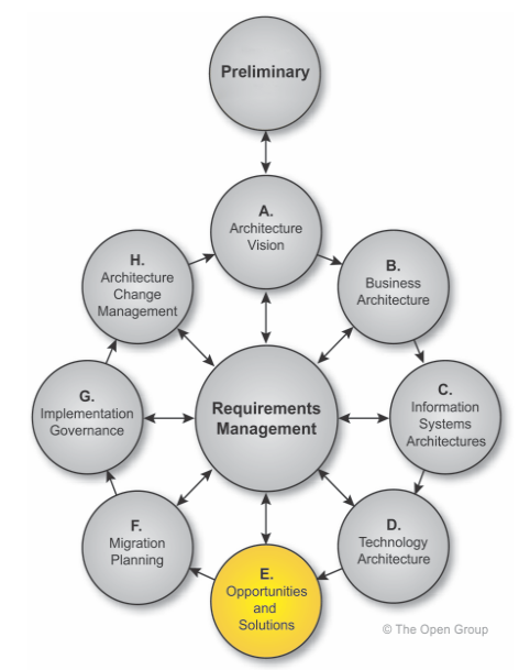 TOGAF-methode-ADM-Architecture-Development-Method-phase-E-opportunites-solutions-01.PNG